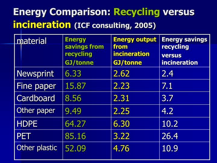 Energy Comparison: