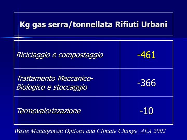 Kg gas serra/tonnellata Rifiuti Urbani