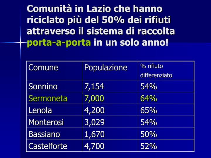 Comunità in Lazio che hanno riciclato più del 50% dei rifiuti attraverso il sistema di raccolta