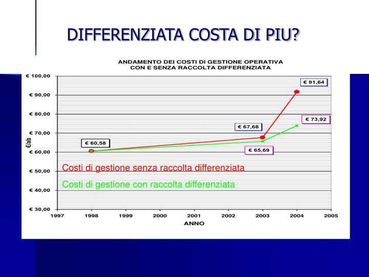 DIFFERENZIATA COSTA DI PIU?