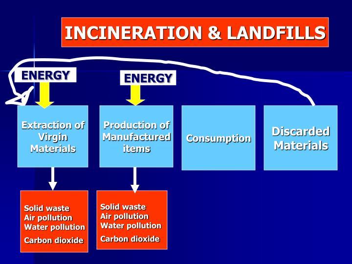 INCINERATION & LANDFILLS