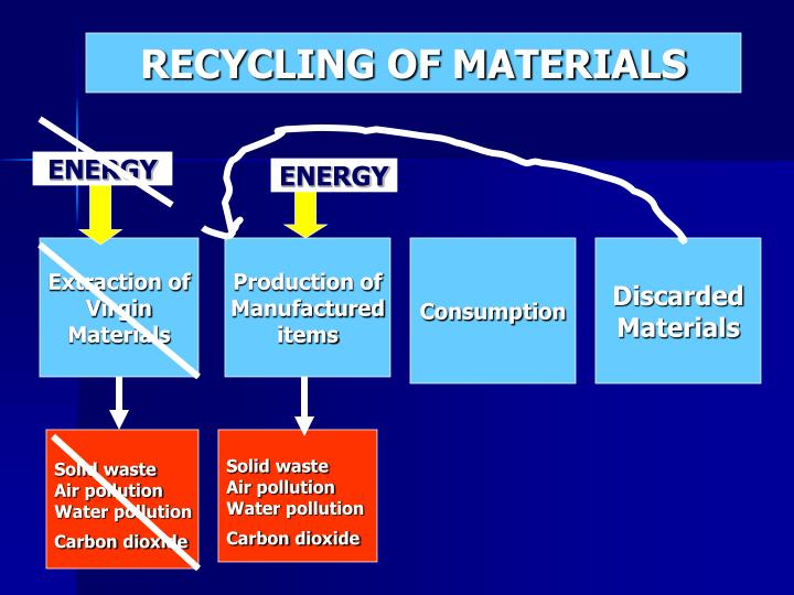 RECYCLING OF MATERIALS