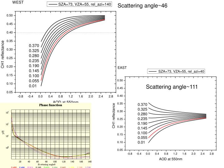 Scattering angle~46