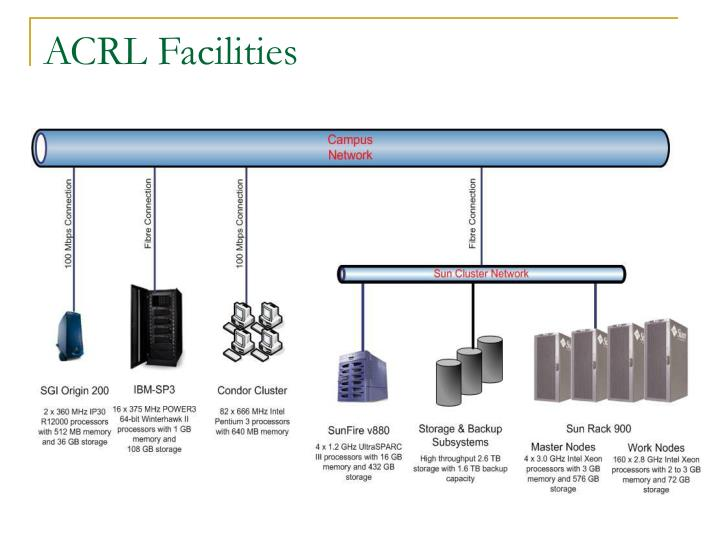 ACRL Facilities