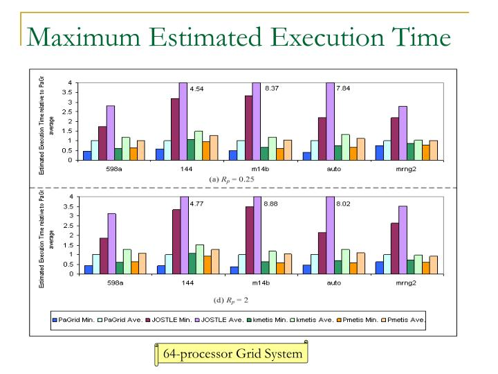 Maximum Estimated Execution Time