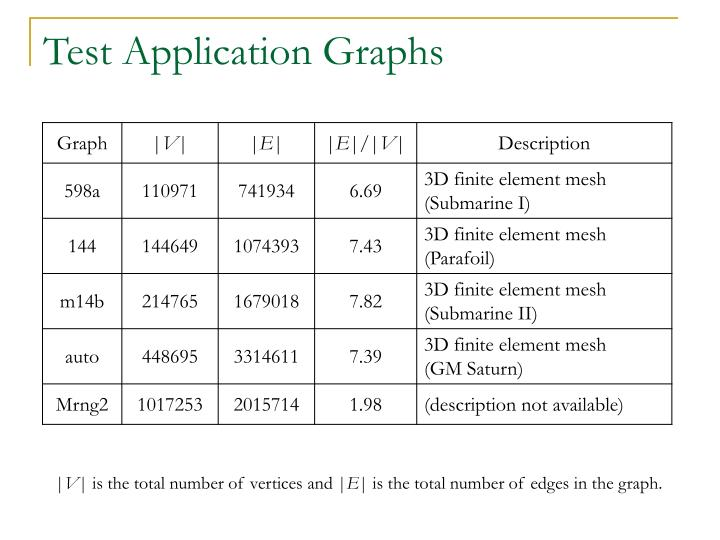 Test Application Graphs