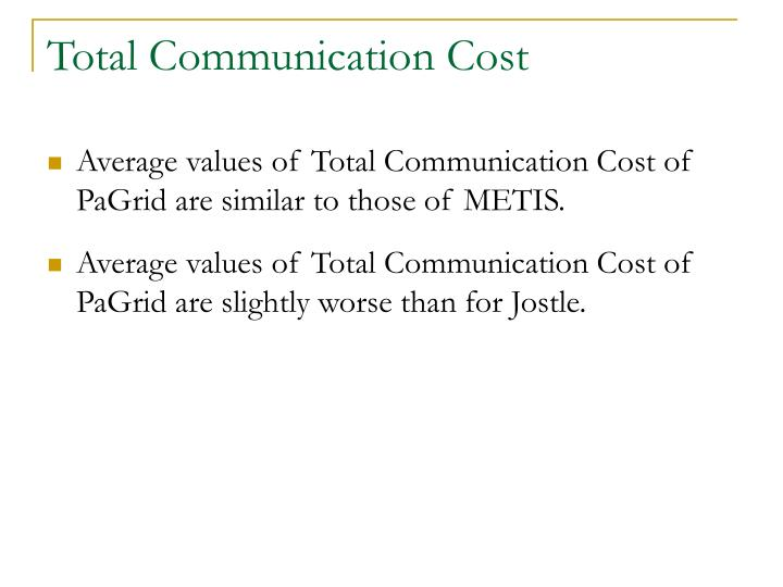 Total Communication Cost
