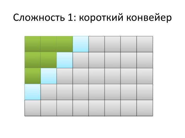 Сложность 1: короткий конвейер