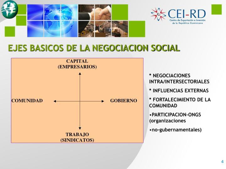 EJES BASICOS DE LA NEGOCIACION SOCIAL