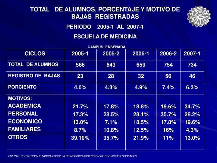 TOTAL   DE ALUMNOS, PORCENTAJE Y MOTIVO DE  BAJAS  REGISTRADAS