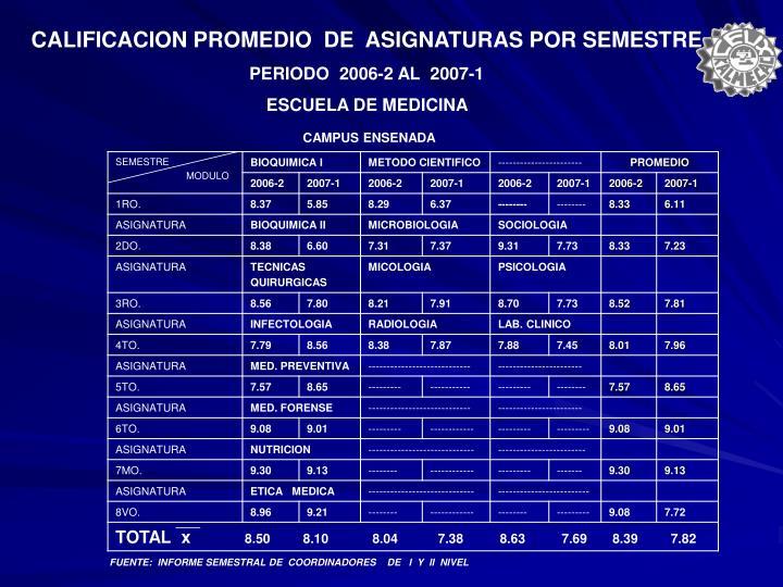 CALIFICACION PROMEDIO  DE  ASIGNATURAS POR SEMESTRE
