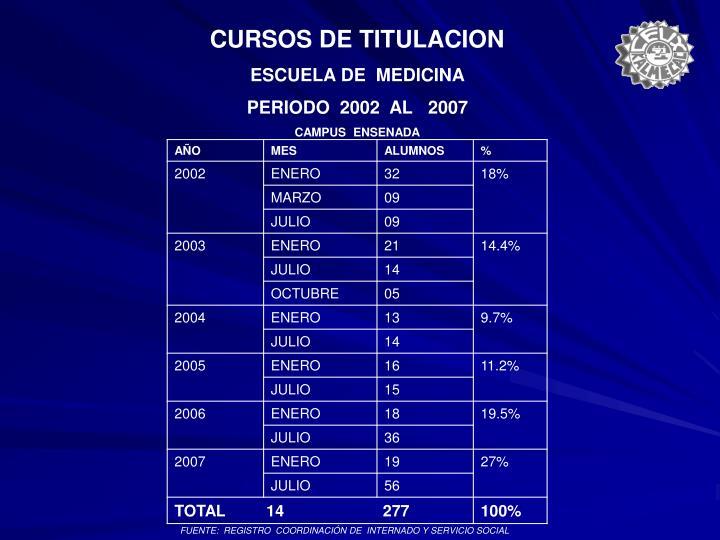 CURSOS DE TITULACION