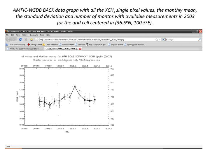 AMFIC-WSDB BACK data graph with all the XCH
