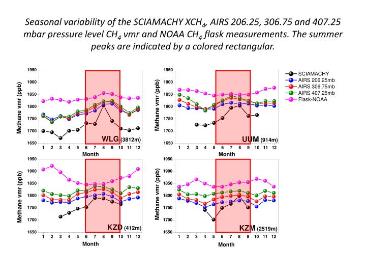 Seasonal variability of the SCIAMACHY XCH