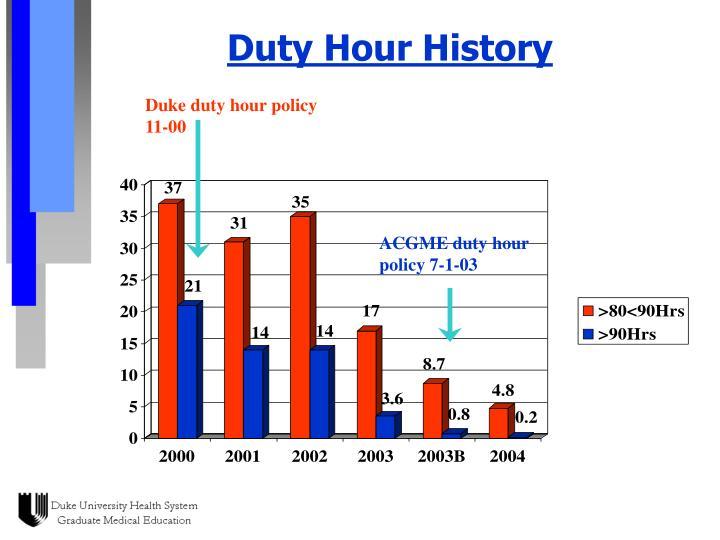 Duty Hour History