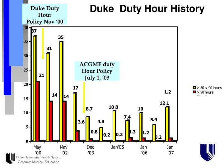 Duke  Duty Hour History