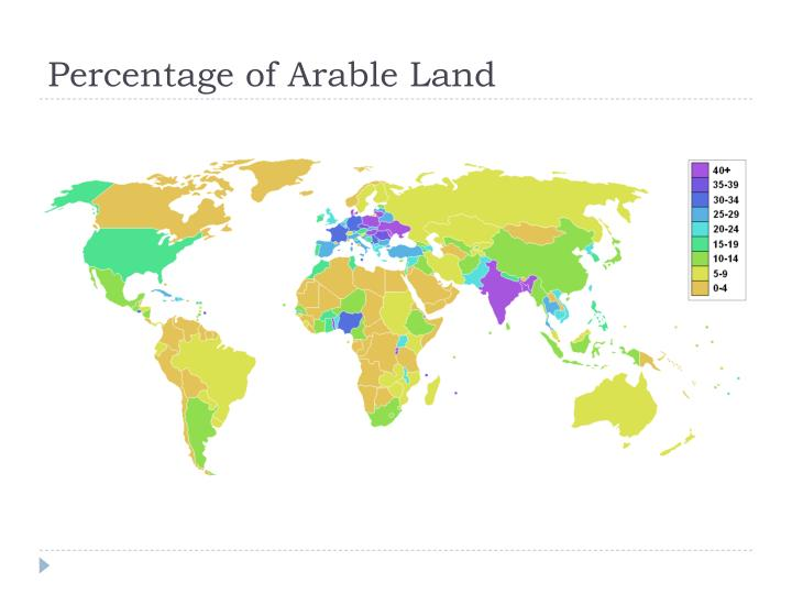 Percentage of Arable Land
