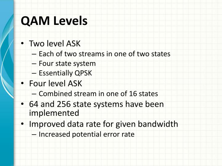 QAM Levels