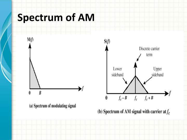 Spectrum of AM