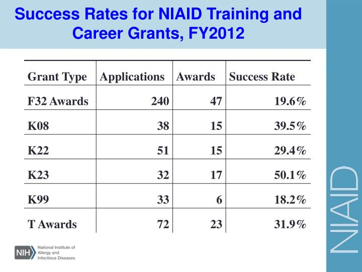 Success Rates for NIAID Training and Career Grants, FY2012
