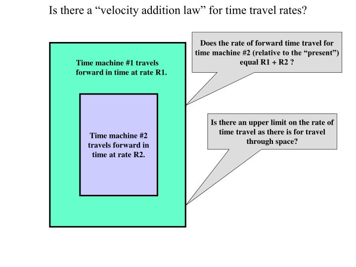 "Is there a ""velocity addition law"" for time travel rates?"