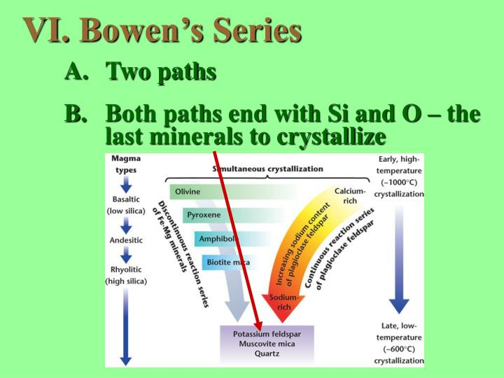 Bowen's Series