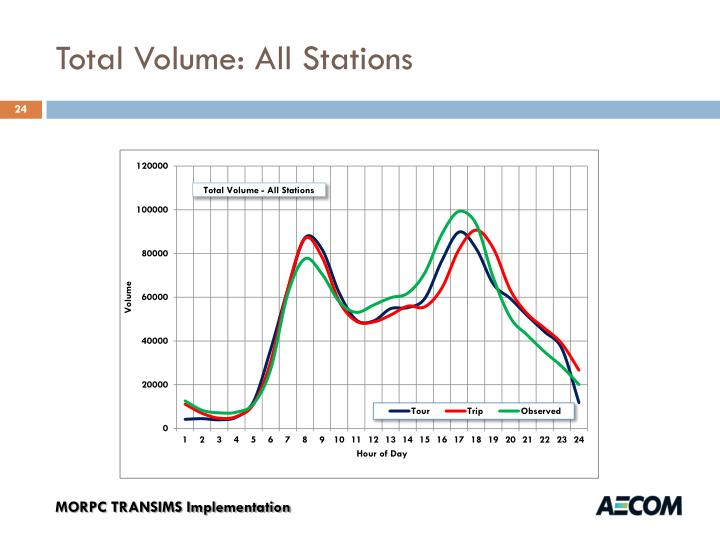 Total Volume: All Stations