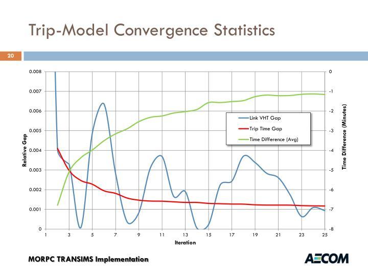 Trip-Model Convergence Statistics