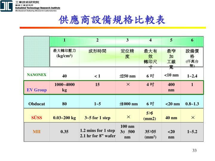 供應商設備規格比較表