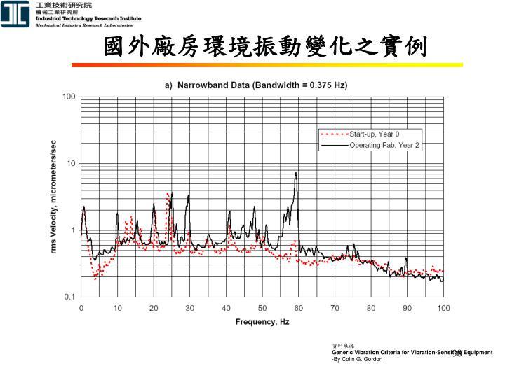 國外廠房環境振動變化之實例
