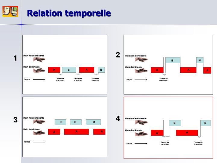 Relation temporelle