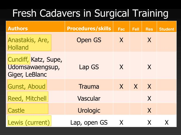 Fresh Cadavers in Surgical Training