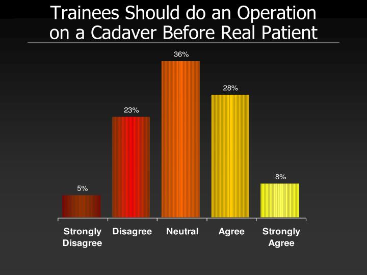 Trainees Should do an Operation on a Cadaver Before Real Patient