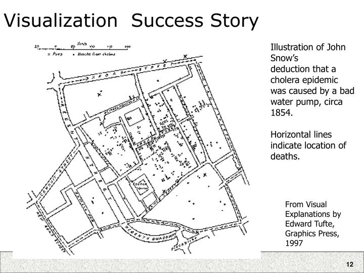 Visualization  Success Story