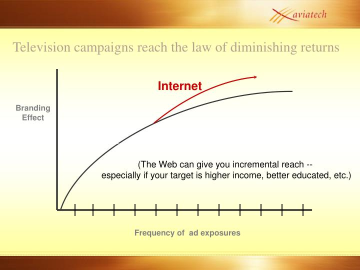 Television campaigns reach the law of diminishing returns