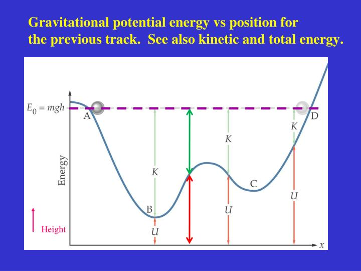 Gravitational potential energy vs position for