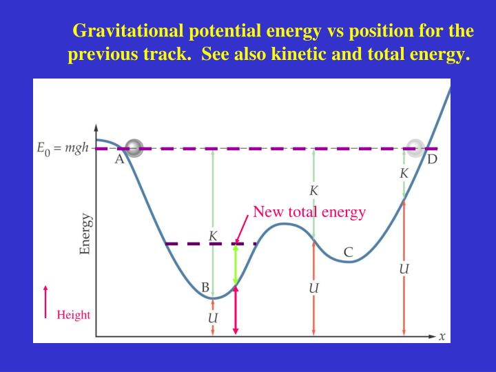 Gravitational potential energy vs position for the