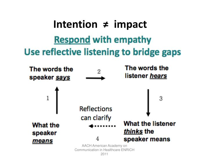 Intention  ≠  impact