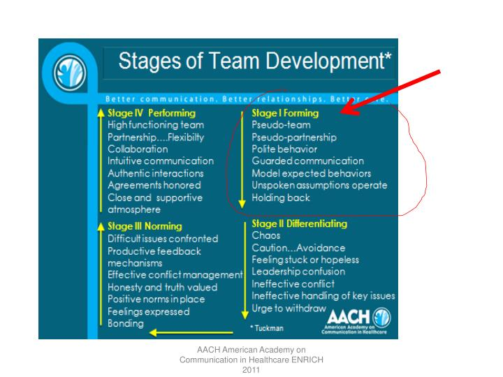 AACH American Academy on Communication in Healthcare ENRICH 2011