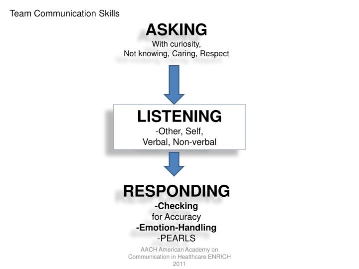 Team Communication Skills