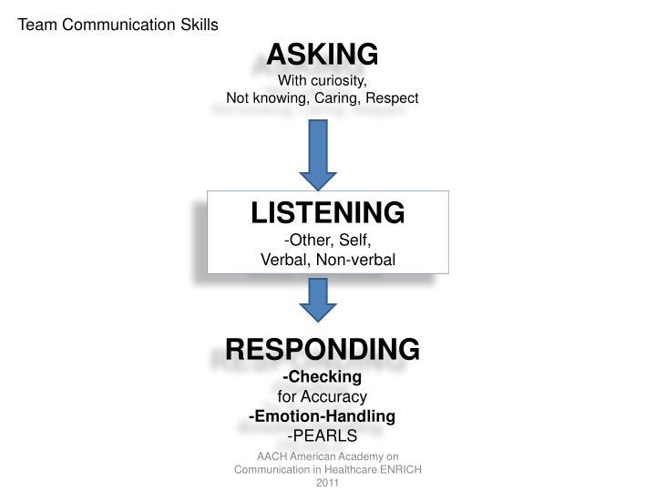 Team Communication Skills