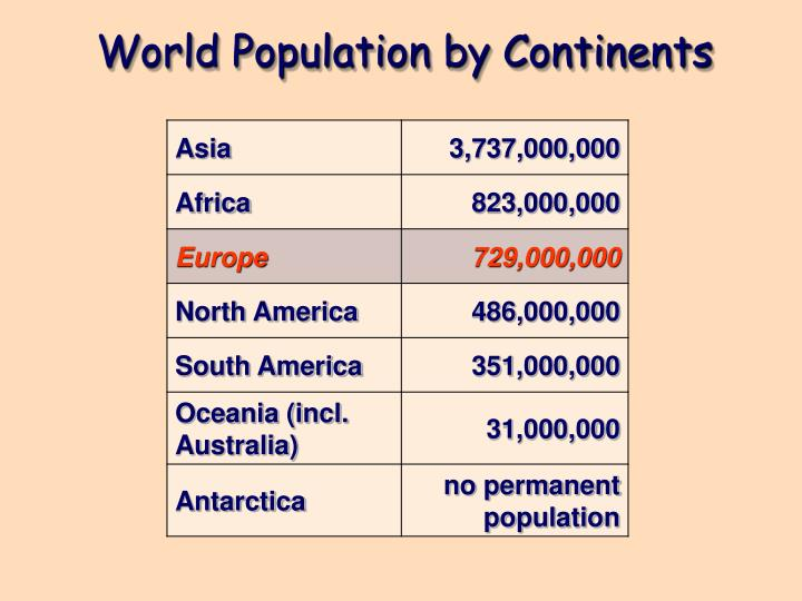 World Population by Continents