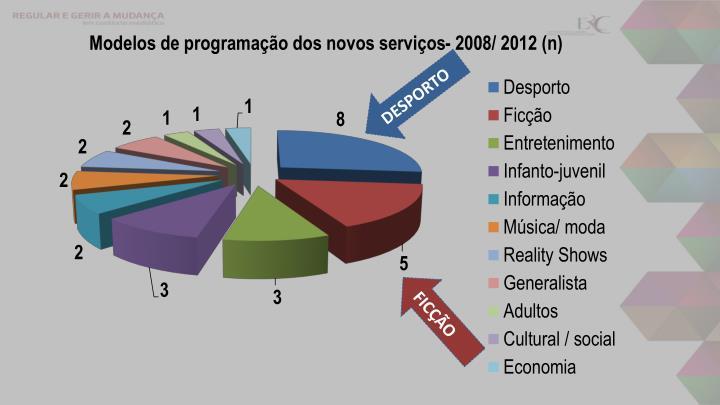 Modelos de programação dos novos serviços- 2008/ 2012 (n)