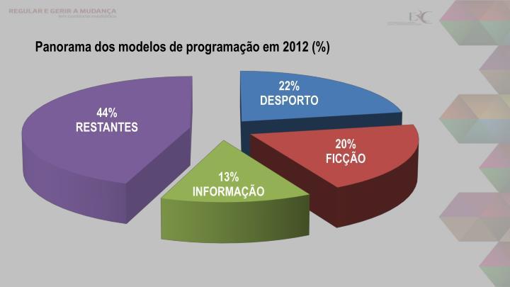 Panorama dos modelos de programação em 2012 (%)