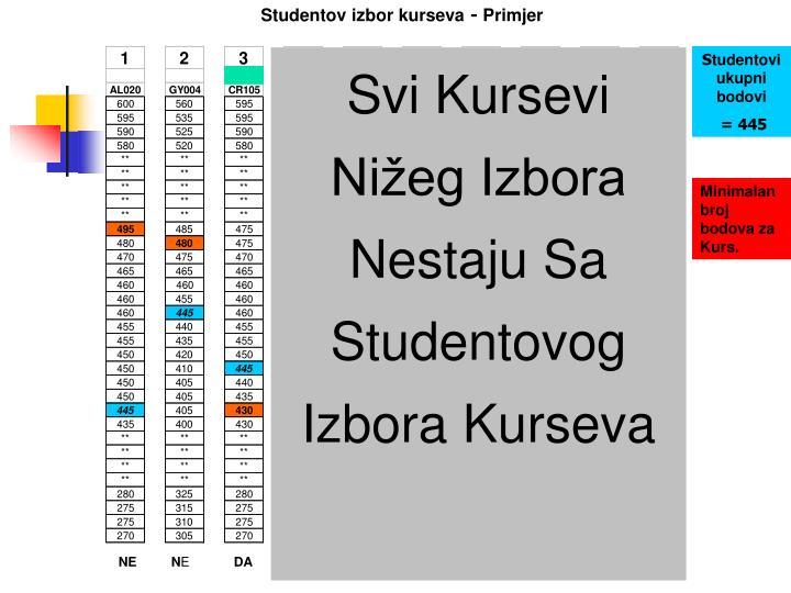 Studentov izbor kurseva