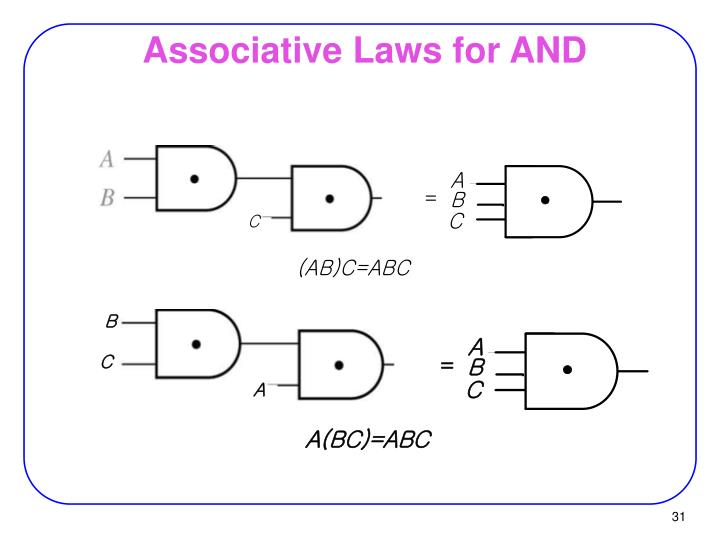 Associative Laws for AND