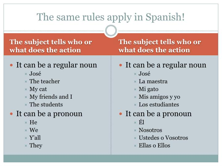 The same rules apply in Spanish!