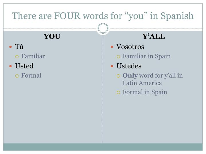 "There are FOUR words for ""you"" in Spanish"