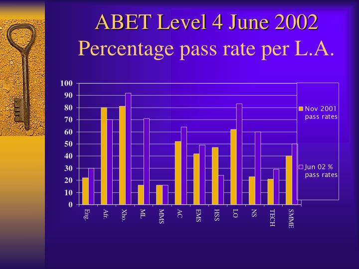 Abet level 4 june 2002 percentage pass rate per l a