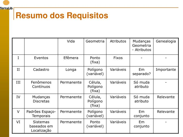 Resumo dos Requisitos